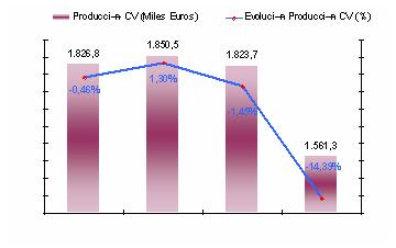 evolucion-produccion-mueble