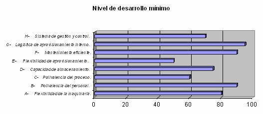 nivel-sesarrollo-minimo