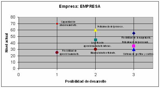 posibilidad-desarrollo-empresa