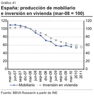Produccion e inversion Mobiliario