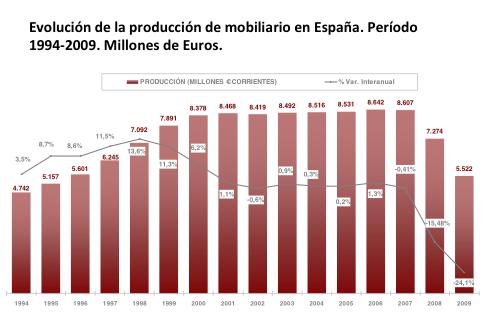 Evolución de la produccion de mobiliario en España