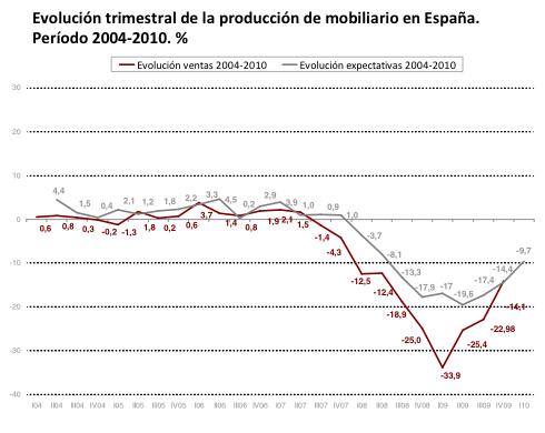 Evolución trimestral de la producción del mobiliario en España