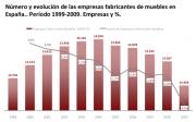 Evolución empresas de muebles en España