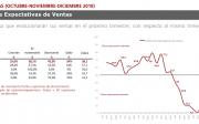 Informe Expectativas III Trimestre elaborado por el Observatorio Español del Mercado del Mueble
