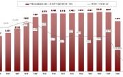 Evolución de la producción de muebles en España en miles de millones de euros. 1994-2010