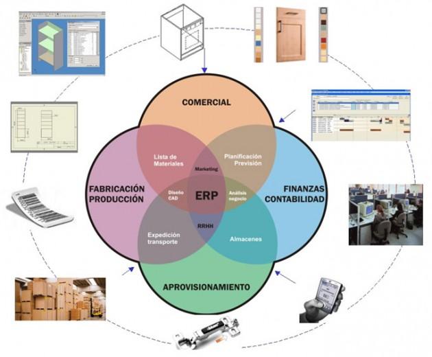 Esquema del Sistema de Gestión Empresarial (GPD) implantado por Muebles Romero
