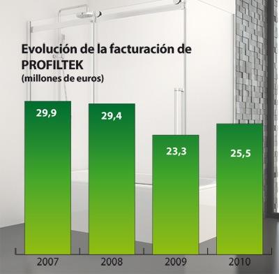 Profiltek, evolución de la facturación en los últimos años