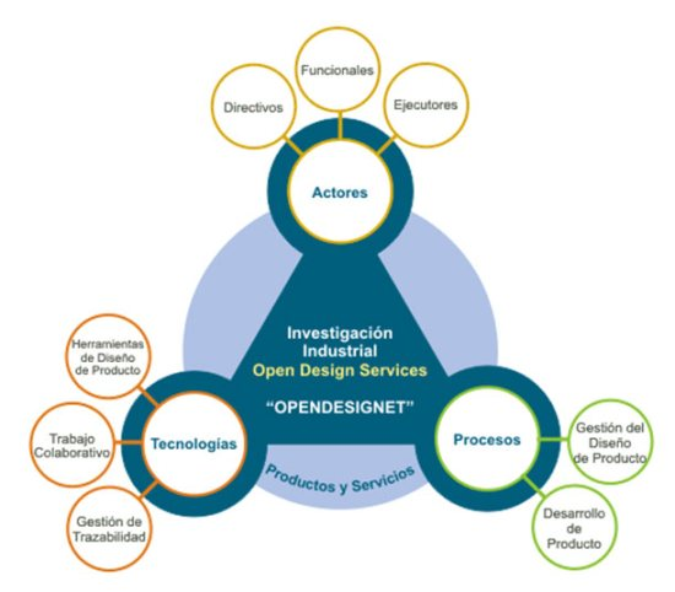 Opendesignet - tecnologías de trabajo colaborativo para el proceso de diseño y desarrollo de productos