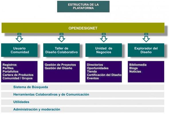 Estructura general de la plataforma planteada en el Opendesignet