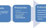 plataforma tecnologica sectores manufactureros tradicionales