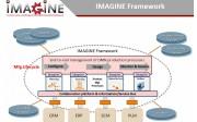 IMAGINE Framework