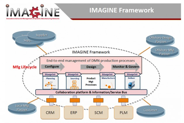 IMAGINE Framework