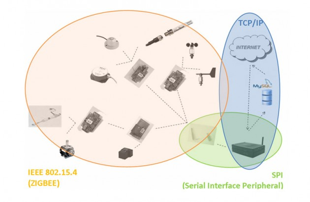Comunicación TCP/IP y via ZIGBEE