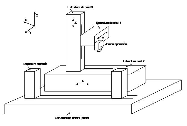 Ejemplo de esquema de máquina reconfigurable a obtener mediante la aplicación de diseño