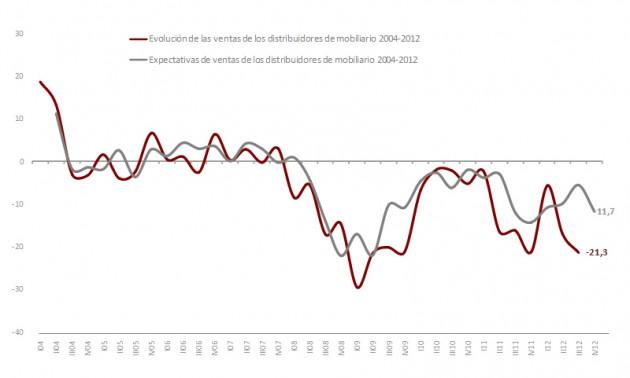 grafico de la evolución de ventas de la distribución de muebles en España. FUENTE: Observatorio Español del Mercado del Mueble.