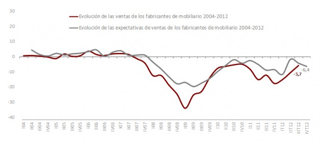Gráfico de evolución de ventas de fabricantes. FUENTE: Observatorio Español del Mercado del Mueble.
