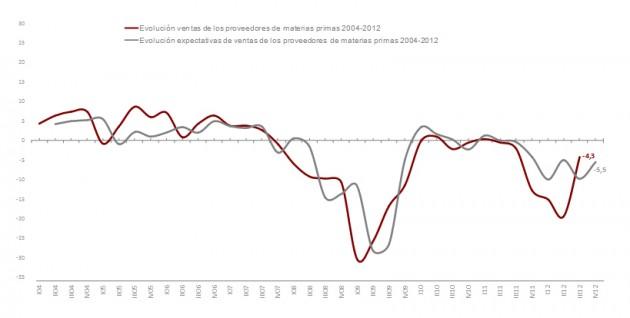 Gráfico de evolución de ventas de proveedores