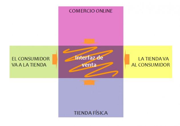 Tendencias de la distribución comercial. Fuente: Observatorio de Tendencias del Hábitat 2013.
