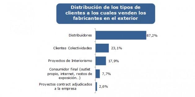 distribucion-tipos-clientes-om