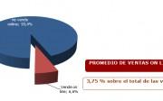 grafica-promedio-ventas-online-om