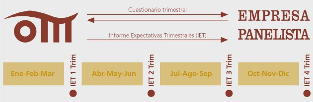 informe-expectativas-trimestrales-om-aidima