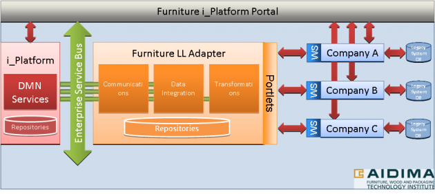 furniture-livinglab-architecture-imagine-aidima