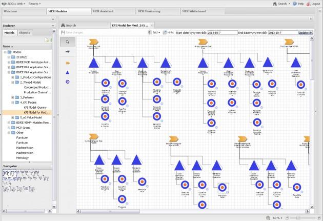 mcr-asociacion-indicadores-(KPI)-procesos-produccion-bivee-aidima