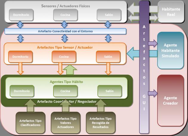 sistema-inteligencia-ambiental