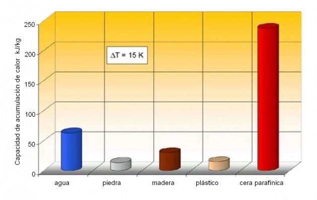 grafica-materiales-acumulación-calor-furniture-aidima