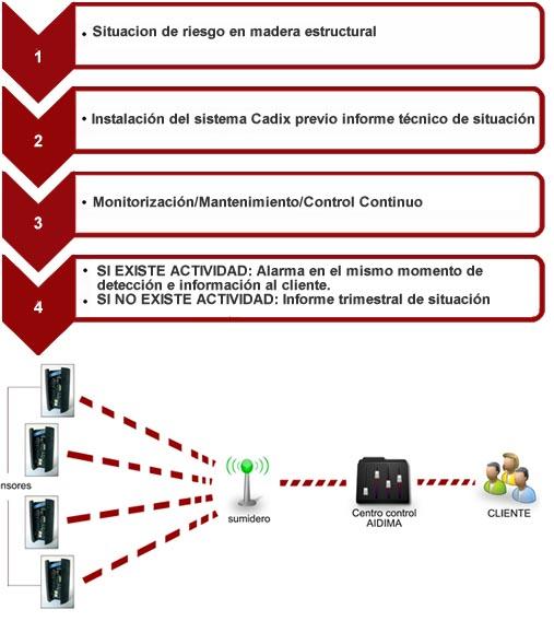 Esquema funcionamiento Sistema CADIX©