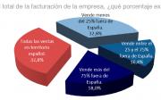 Datos sector mueble España