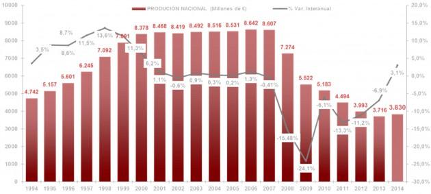 """Gráfico de evolución de la producción de mobiliario en España, 1994-2014, del estudio de AIDIMA """"La industria del mueble en España. Edición 2015""""."""
