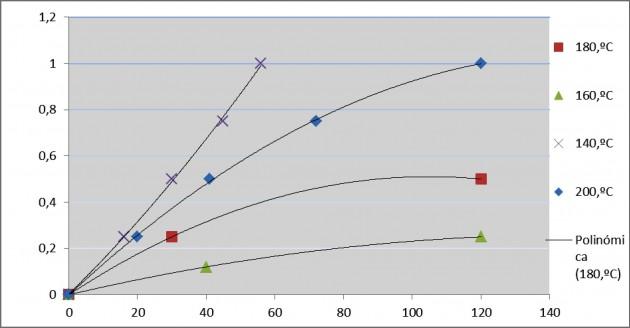 Tiempo de calentamiento en horas (eje vertical) frente a deformación en mm., (eje horizontal), para varias temperaturas