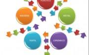 Esquema de relación entre sectores implicados  en el proyecto