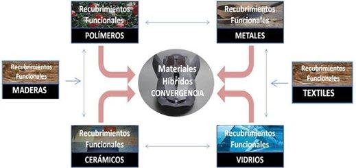 Convergencia entre sistemas de recubrimientos funcionales mediante nanotecnología