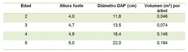 Volumen de la paulownia en función de la edad.