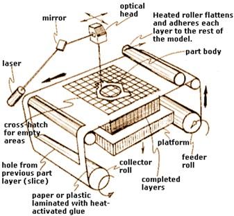 Tecnología LOM 2