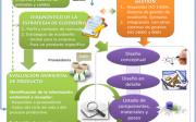 Proyecto ECO ACV Metología