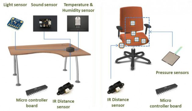 © AIDIMME – Sensors used for the PYMBIOSYS project applied to furniture office to monitor a postural hygiene and correct environmental values in the workspace.