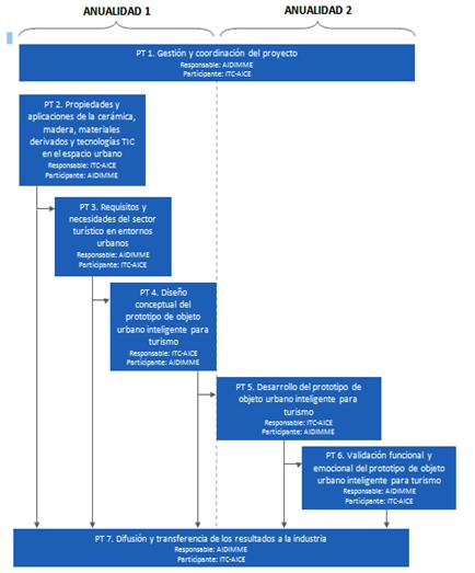 Imagen 3. Esquema del plan de trabajo del proyecto