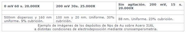 tabla datos proyecto nanosurf