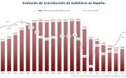 Grafico Evolución Producción de Mobiliario
