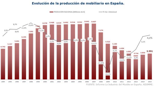 El crecimiento se consolida en la Industria del Mueble « Noticias ...
