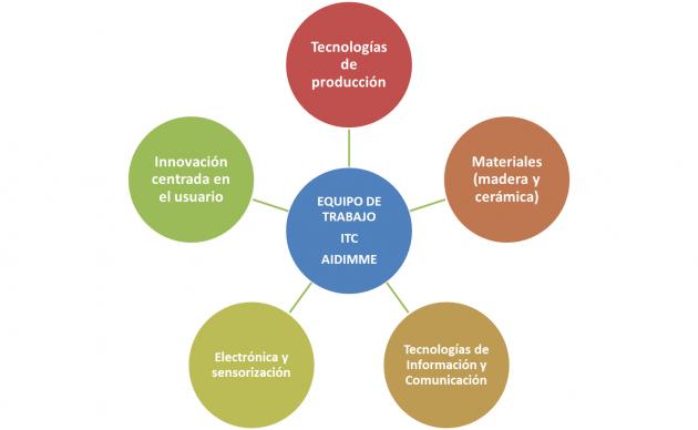 Competencias técnicas necesarias para el proyecto
