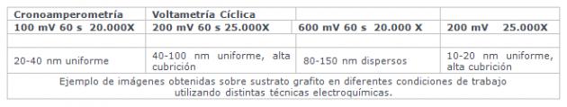 tabla datos nanosurf