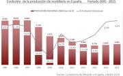 Evolución de la producción de mobiliario en España