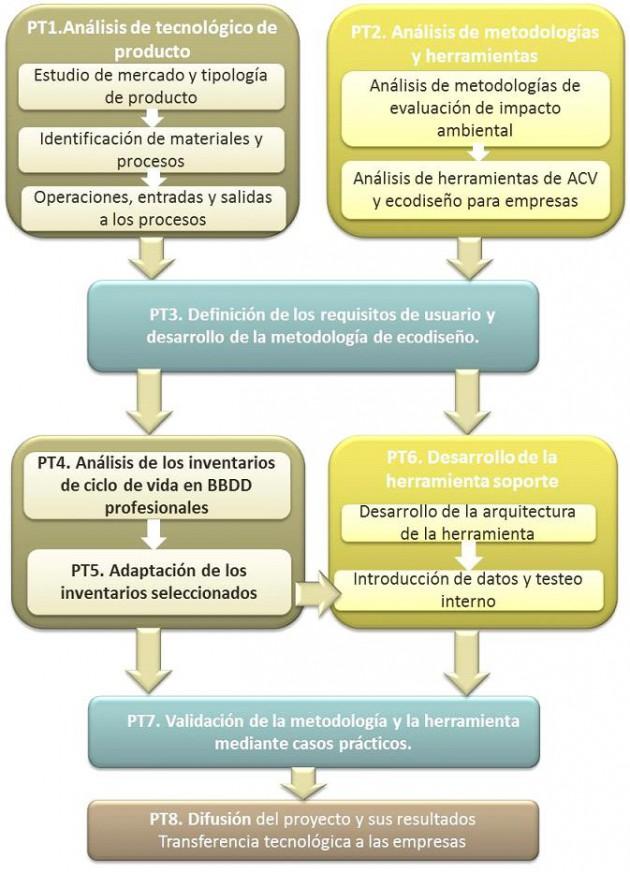Plan de trabajo ECO-ACV