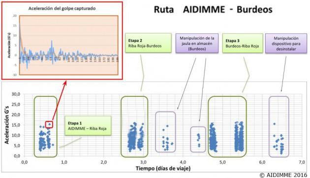 Gráfica de una de las rutas realizadas entre AIDIMME, Riba Roja y Burdeos
