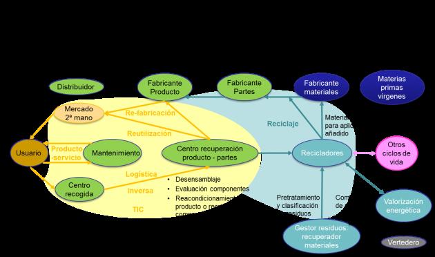 Modelo de economía circular SPS_EcoCirc