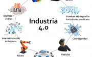 Pilares industria 4 v2
